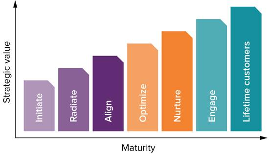 Sitecore Customer Experience Maturity